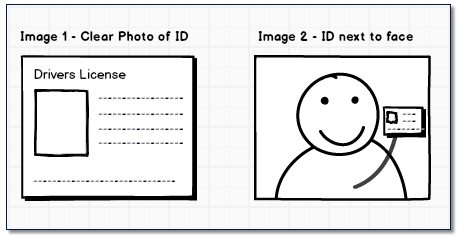Vérification de l'identité.